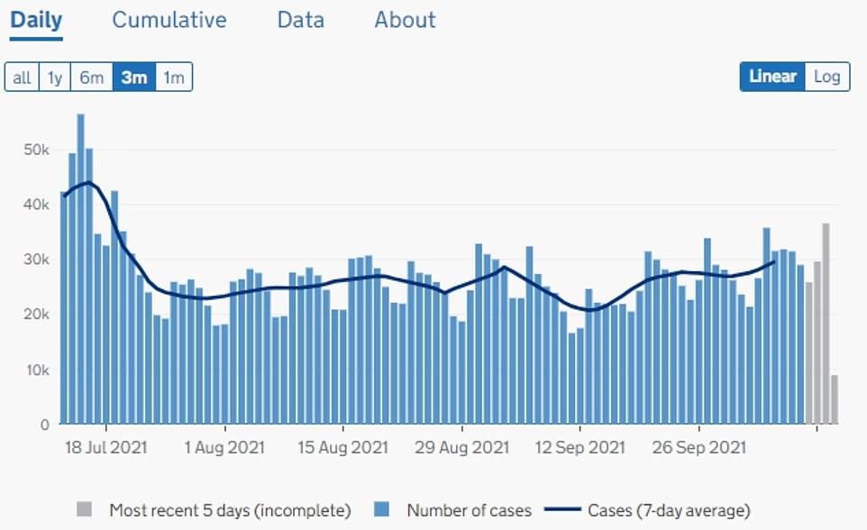 ENGLAND: recorded daily 36,458 positive tests- the highest number since July 21, when 39,504 cases were registered