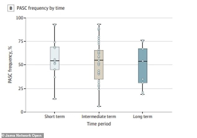 More than half of patients experience COVID-19 symptoms six months after recovery (long-term, right), equaling the totals in the short-term and intermediate-term periods after recovery from the virus